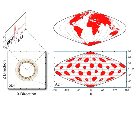 Remarkable patterns of surface water ordering around polarized buckminsterfullerene1.jpg